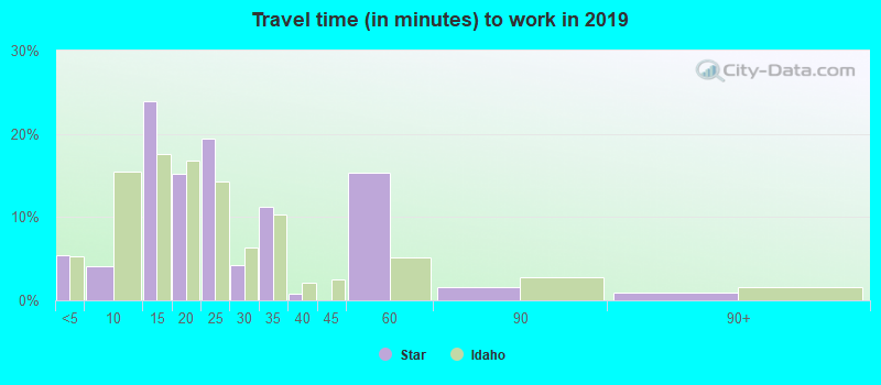 Travel time (in minutes) to work in 2017