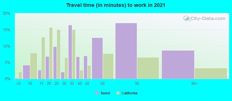 Sunol, California (CA 94586) profile: population, maps, real estate