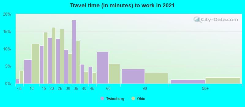 Twinsburg, Ohio (OH 44087) profile: population, maps, real