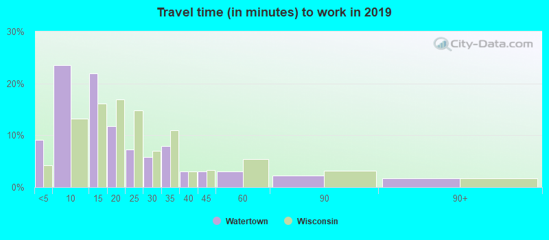Watertown, Wisconsin (WI 53094) profile: population, maps