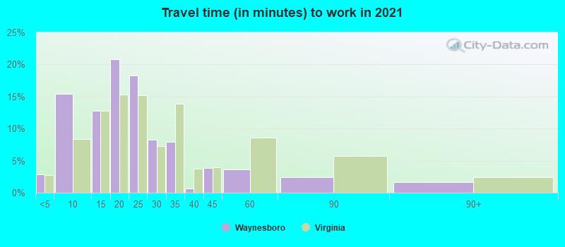 Waynesboro, Virginia (VA 22980) profile: population, maps, real