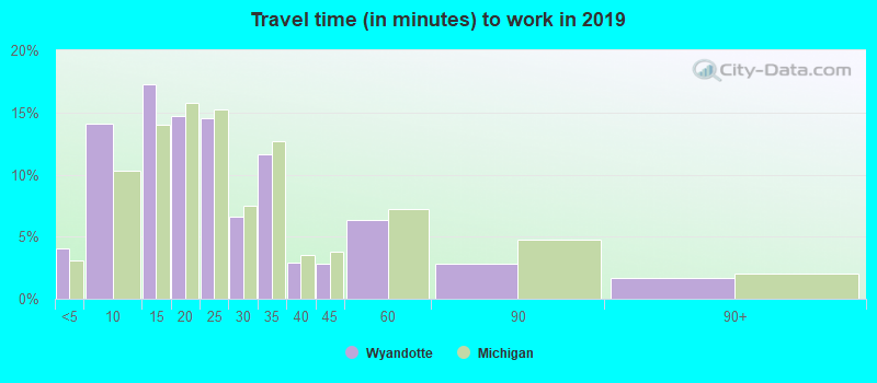 Wyandotte, Michigan (MI 48192) profile: population, maps