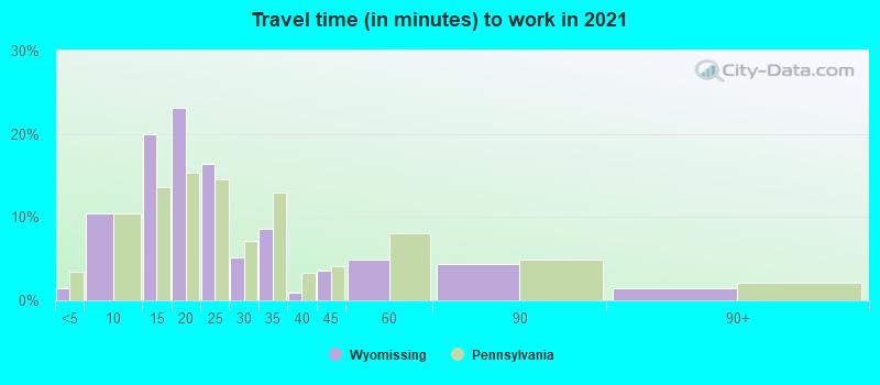 Wyomissing, Pennsylvania (PA 19610) profile: population, maps, real