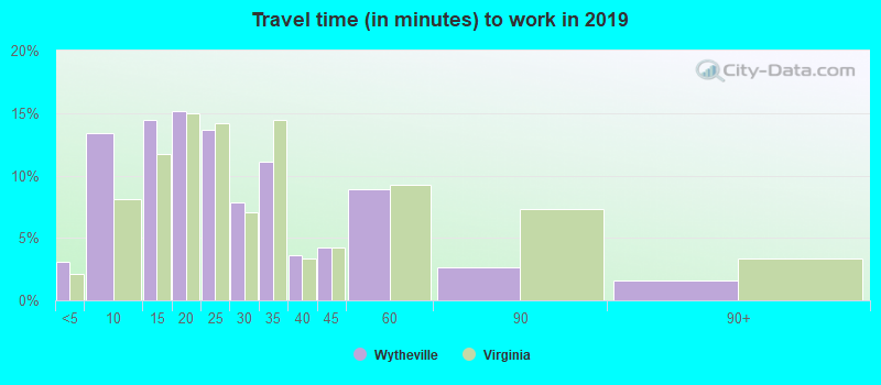 Wytheville, Virginia (VA 24382) profile: population, maps, real