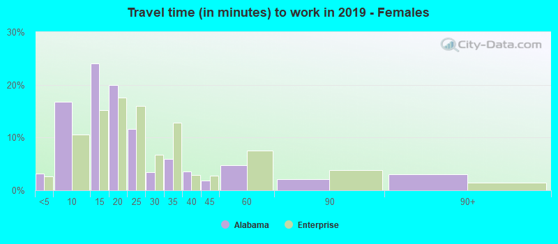 Travel time (in minutes) to work in 2019 - Females