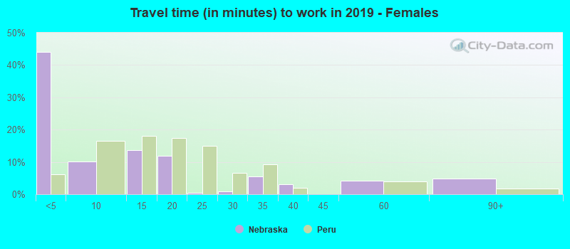 Travel time (in minutes) to work in 2016 - Females