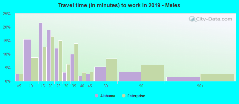 Travel time (in minutes) to work in 2019 - Males