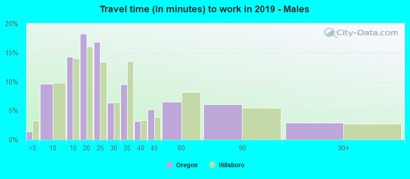 Travel time (in minutes) to work in 2017 - Males