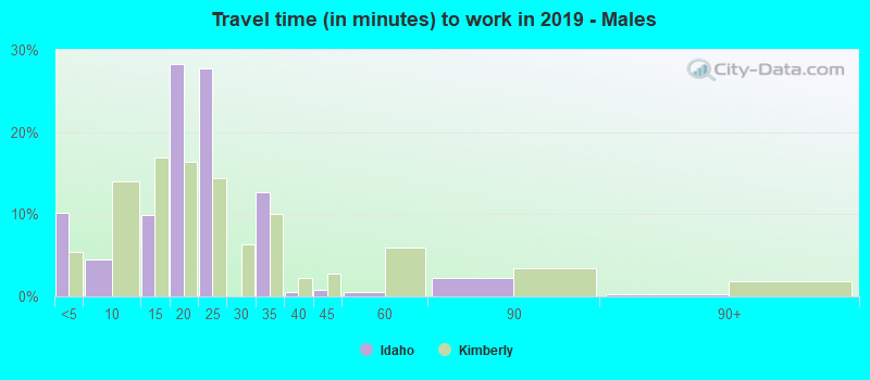 Travel time (in minutes) to work in 2016 - Males