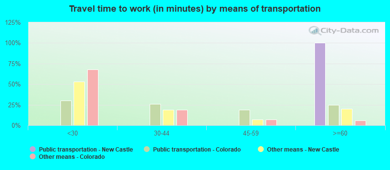 Travel time to work (in minutes) by means of transportation