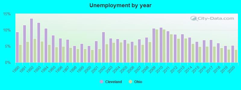 Cleveland, Ohio (OH) profile: population, maps, real estate