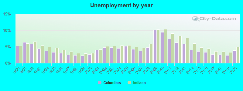 Columbus, Indiana (IN 47201) profile: population, maps, real