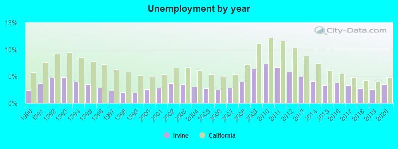 Irvine, California (CA) profile: population, maps, real