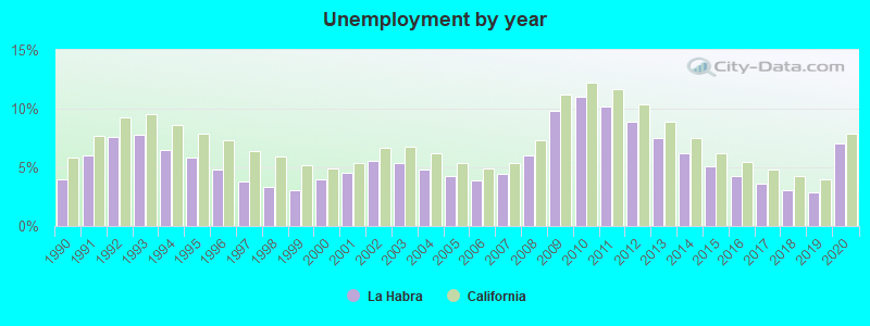 Sothern California Map La Habra Ca.La Habra California Ca 90631 Profile Population Maps Real