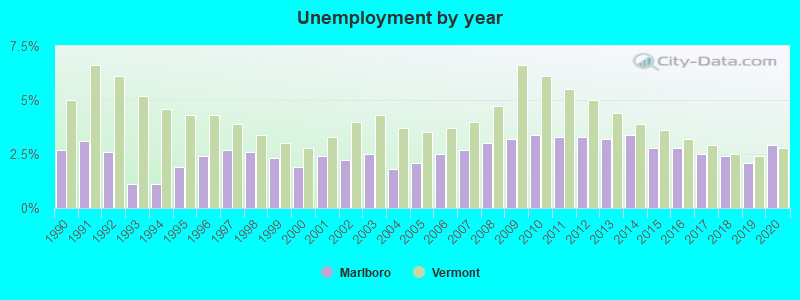 Marlboro, Vermont (VT 05301) profile: population, maps, real