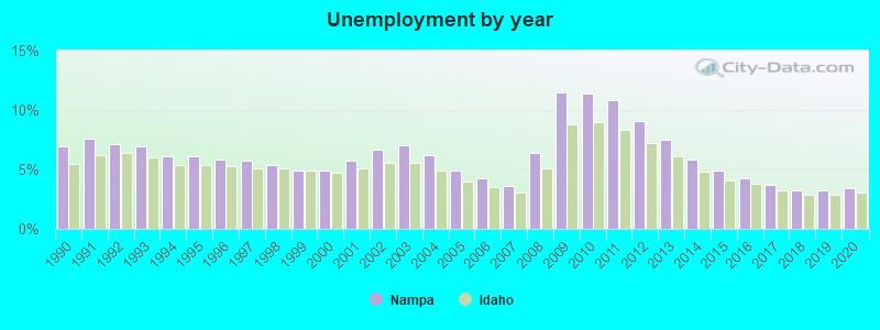 Nampa, Idaho (ID 83686) profile: population, maps, real