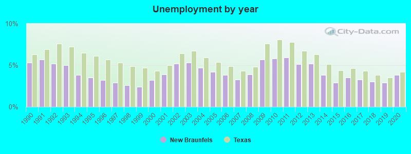 New Braunfels, Texas (TX 78130) profile: population, maps