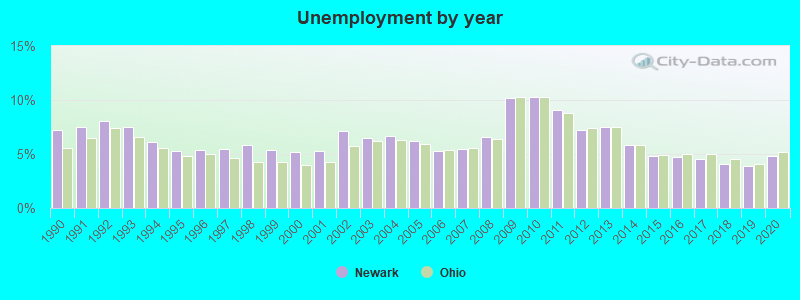 Newark, Ohio (OH 43055) profile: population, maps, real