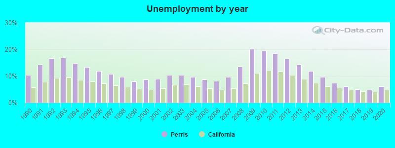 Perris, California (CA 92571) profile: population, maps