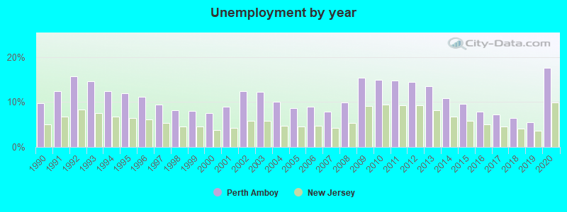 Perth Amboy, New Jersey (NJ 08861) profile: population, maps