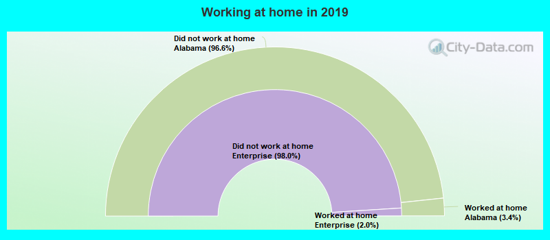 Working at home in 2019