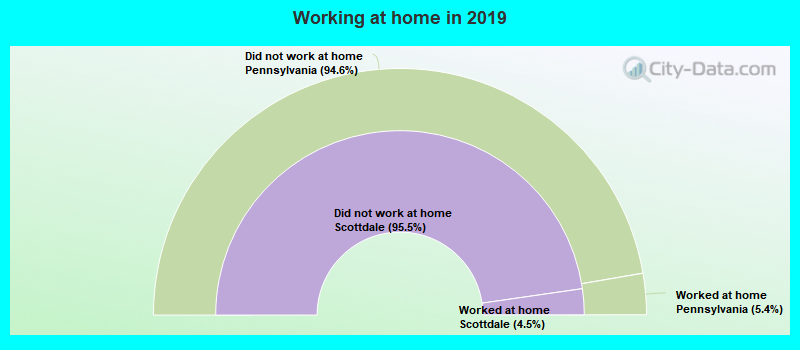 Working at home in 2016