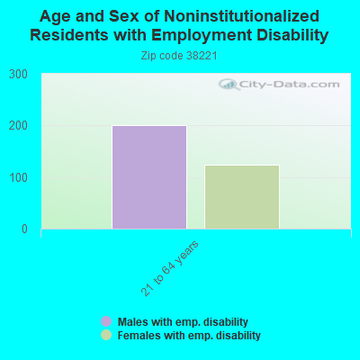 Age and Sex of Noninstitutionalized Residents with Employment Disability