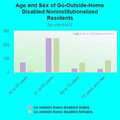 Age and Sex of Go-Outside-Home Disabled Noninstitutionalized Residents