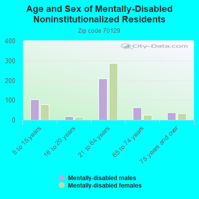 Age and Sex of Mentally-Disabled Noninstitutionalized Residents