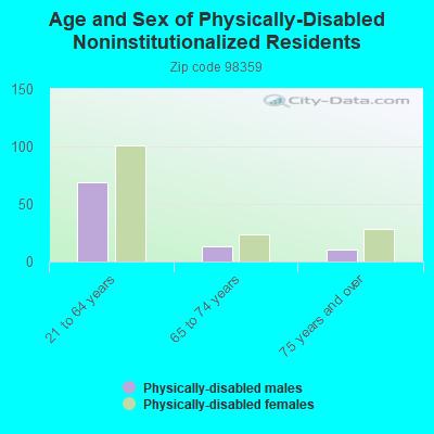 98359 Zip Code Burley Washington Profile Homes