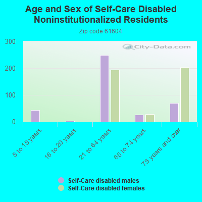 Age and Sex of Self-Care Disabled Noninstitutionalized Residents