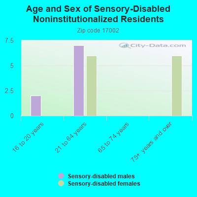 17002 Zip Code Allensville Pennsylvania Profile Homes