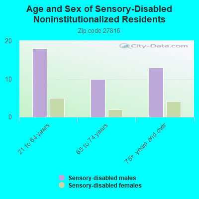 Age and Sex of Sensory-Disabled Noninstitutionalized Residents