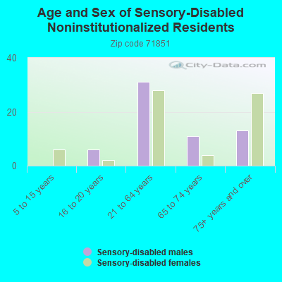 71851 Zip Code Mineral Springs Arkansas Profile Homes