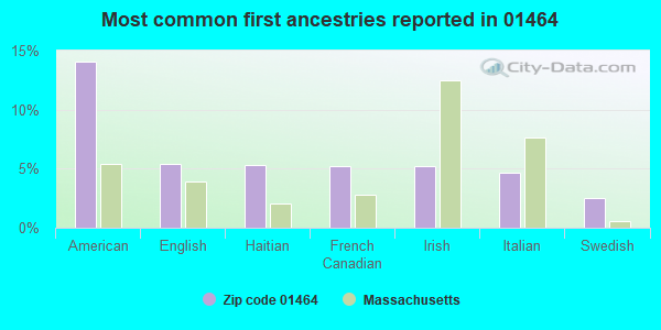 Most common first ancestries reported in 01464