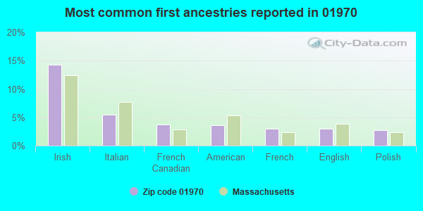 Most common first ancestries reported in 01970