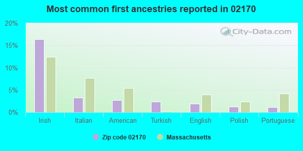 Most common first ancestries reported in 02170