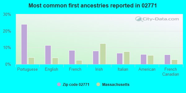 Most common first ancestries reported in 02771