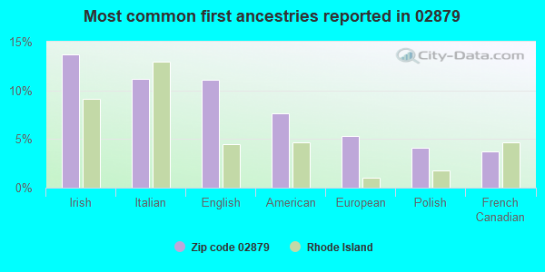 Most common first ancestries reported in 02879