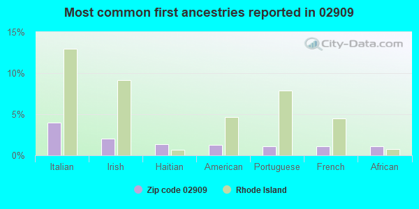Most common first ancestries reported in 02909