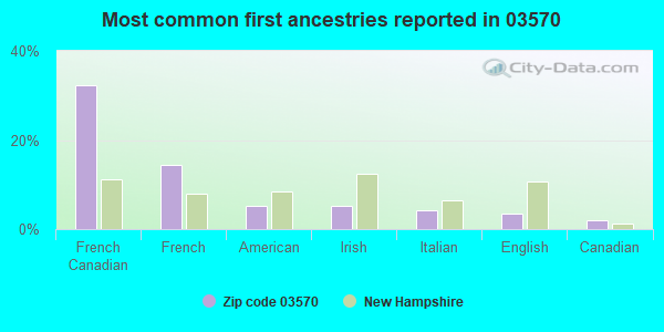 Most common first ancestries reported in 03570