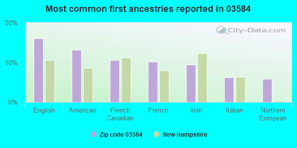 Most common first ancestries reported in 03584