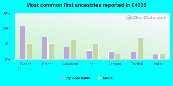Most common first ancestries reported in 04005