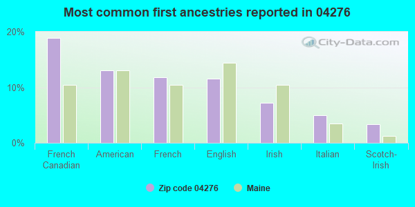 Most common first ancestries reported in 04276