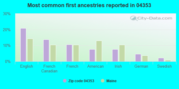 Most common first ancestries reported in 04353
