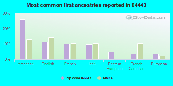 Most common first ancestries reported in 04443