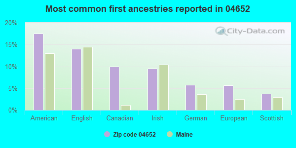 Most common first ancestries reported in 04652