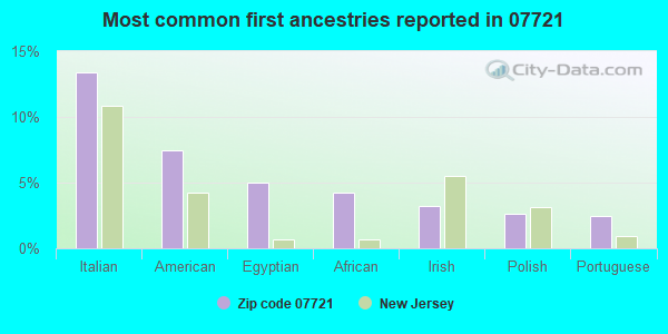 Most common first ancestries reported in 07721