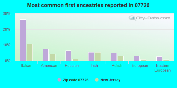Most common first ancestries reported in 07726