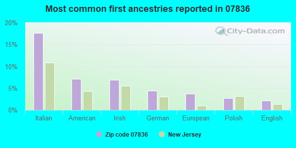 Most common first ancestries reported in 07836